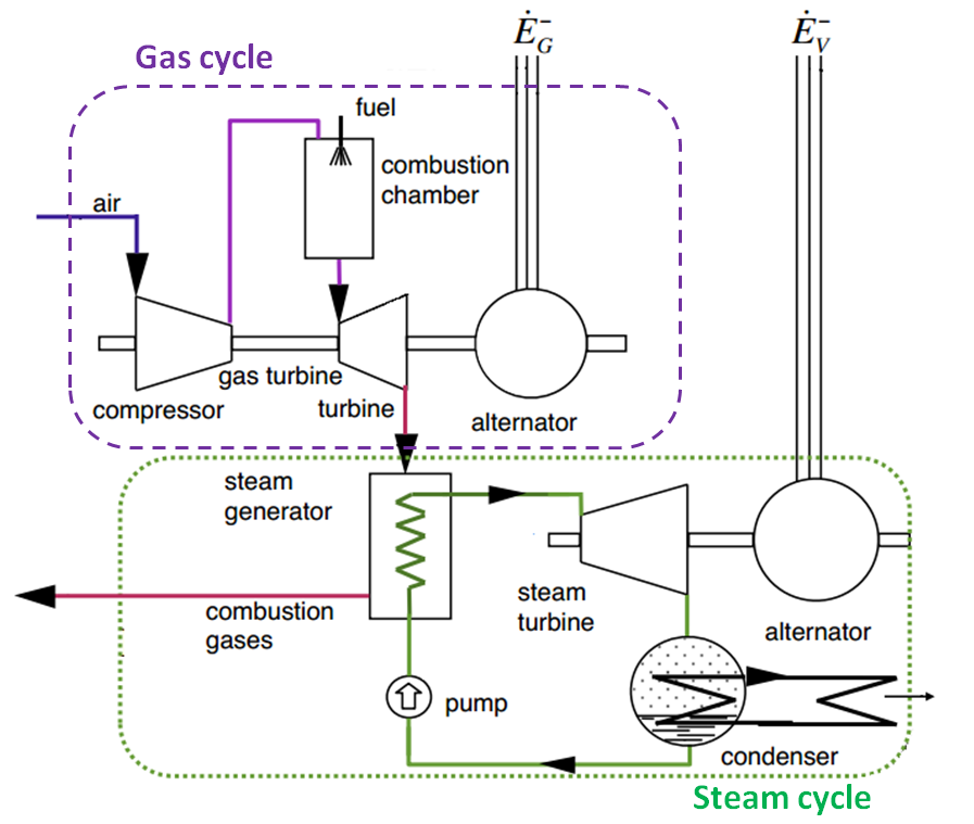 combined_gas_steam_cycle.png